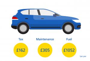 Estate-Car-Costs